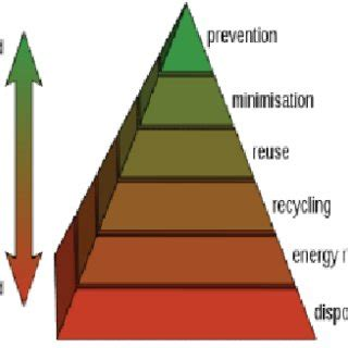Essay on waste management pdf